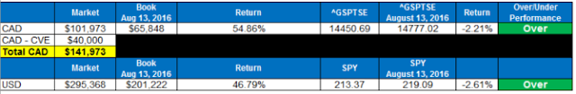 excel portfolio tracking market performance