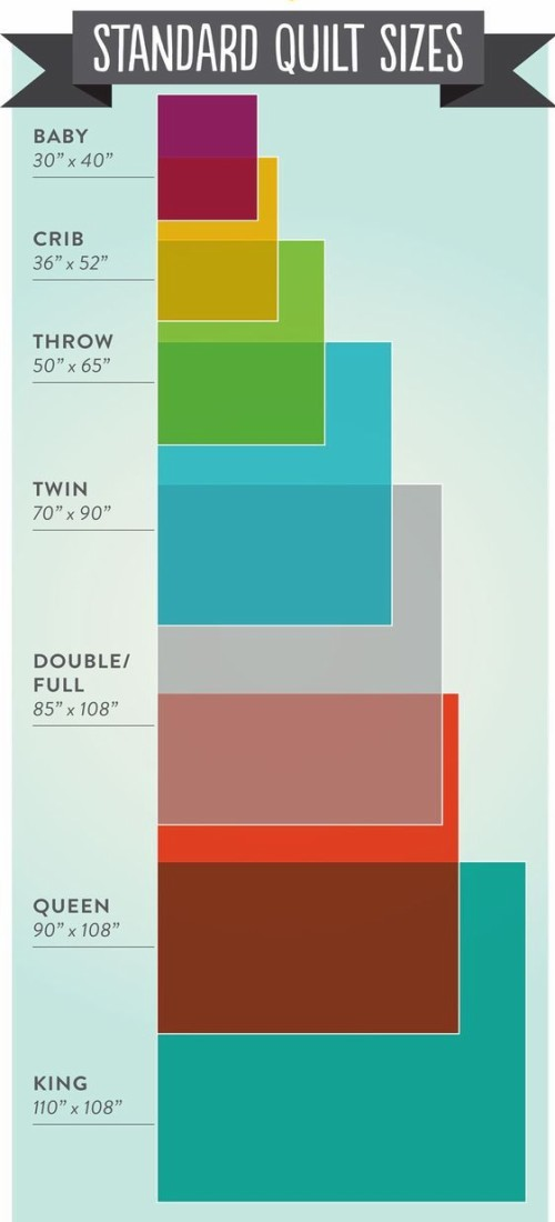 The Ultimate Guide To Quilt Sizes