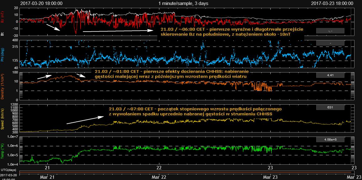 Zestawienie warunków wiatru słonecznego przed i w trakcie burzy magnetycznej kategorii G1. Widoczne typowe oznaki docierania i oddziaływania strumienia wiatru słonecznego podwyższonej prędkości (CHHSS) z dziury koronalnej - wzrost gęstości, następujący po nim stopniowy rozłożony w czasie kilku godzin wzrost prędkości, któremu towarzyszył spadek wcześniej nabranej gęstości, wraz z przybraniem konkretnej - tym razem korzystnie południowej - polaryzacji strumienia (składowa Bz, krzywa czerwona). Credits: DSCOVR, SWPC