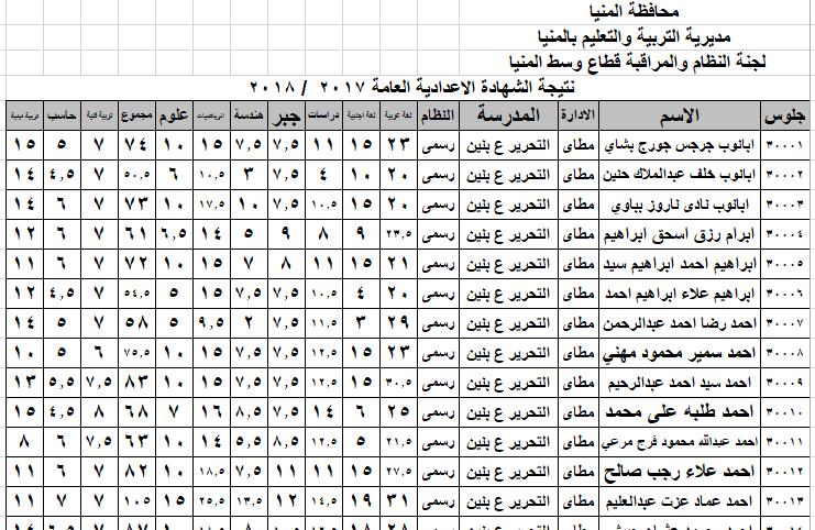 الان نتيجة الثالث الاعدادى ترم اول 2018 محافظة المنيا