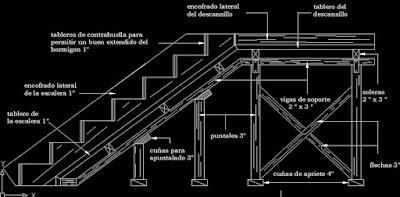 Esquema de encofrado de gradas o escaleras