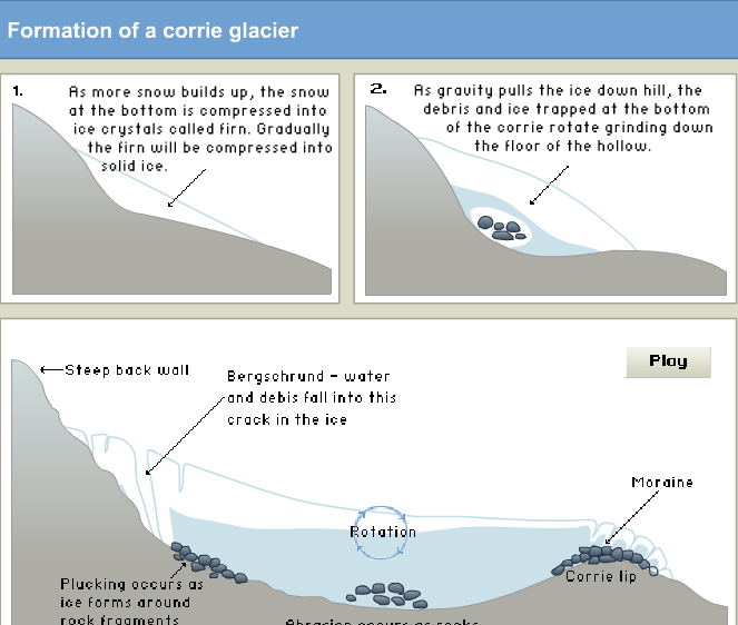 Geography: Space, Place and Pretty Wellies: Glacial ...