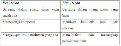 Prinsip Blue Ocean Strategy