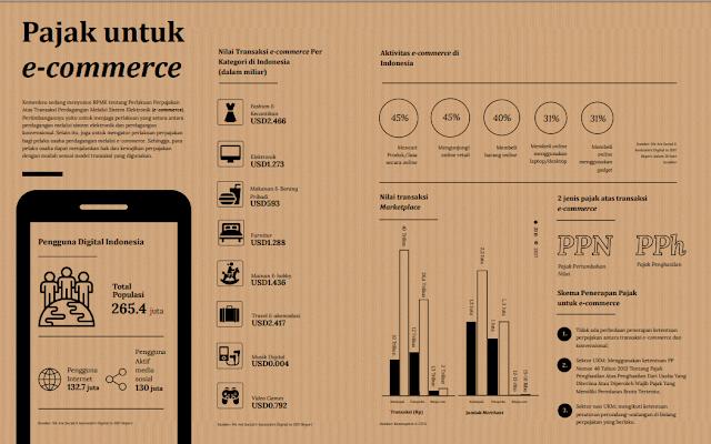 Kementerian Keuangan Rumuskan Regulasi Pajak E-Commerce