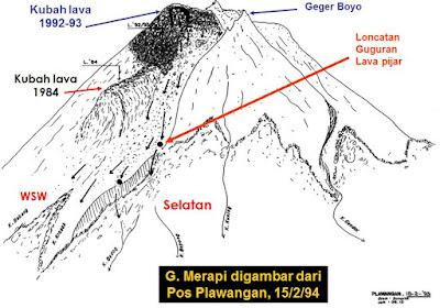 Perkembangan Kubah Lava (Lava Dome) Merapi