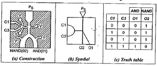 integrated circuit logic gates