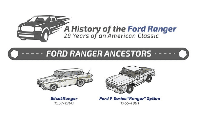 A History of the Ford Ranger: 29 Years of an American Classic