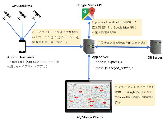 Android 端末によるデバイス位置管理システムの構成