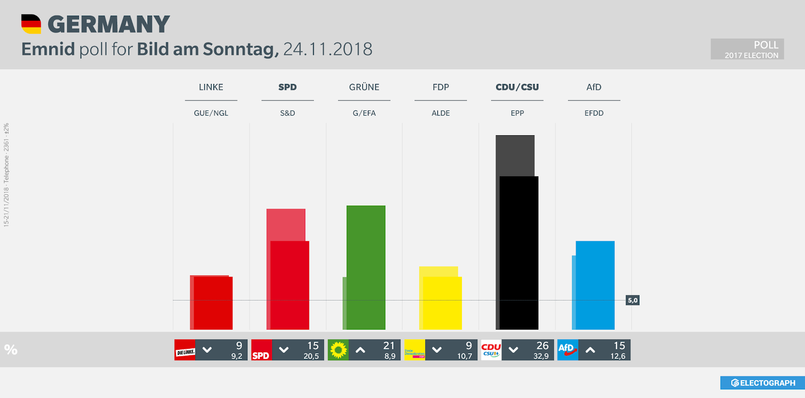 GERMANY: Emnid poll chart for Bild am Sonntag, 24 November 2018