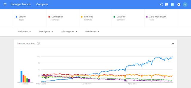 grafik,jenis,php,framework,php framework,framework php,codeigniter,laravel,cakephp,zend framework,symfony,populer