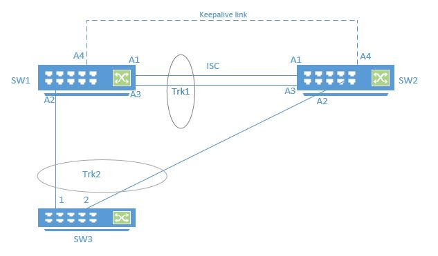 Net Stuff: Distributed Trunking in HP ProCurve Switches