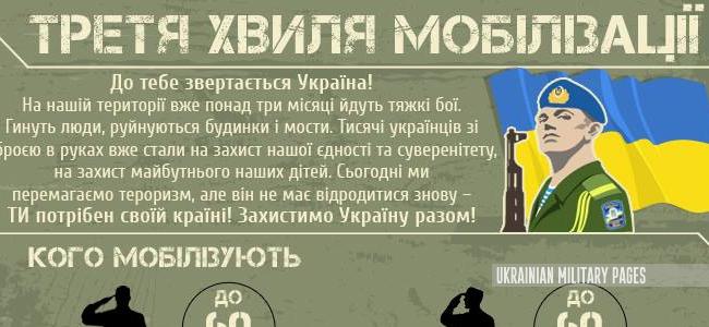 День мобілізаційного працівника  - 17 березня