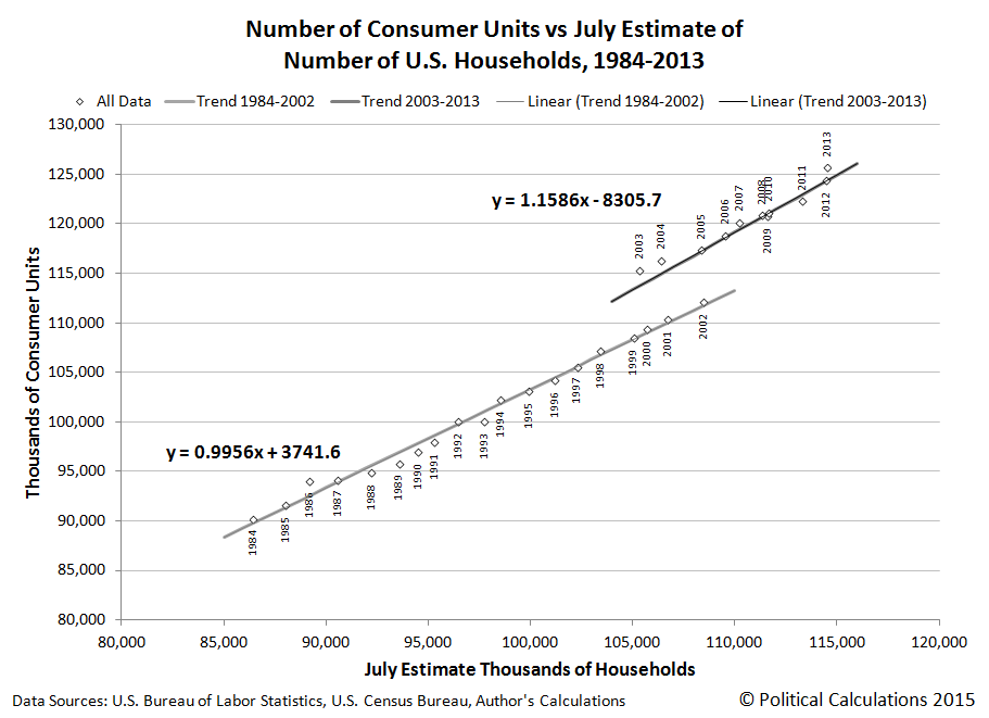 Consumer Units vs Monthly Estimate of U.S. Households, 1984 through 2013, Regression Analysis