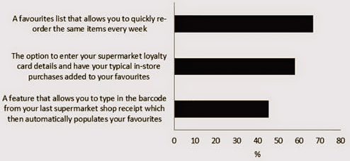 What appeals online grocery shoppers?