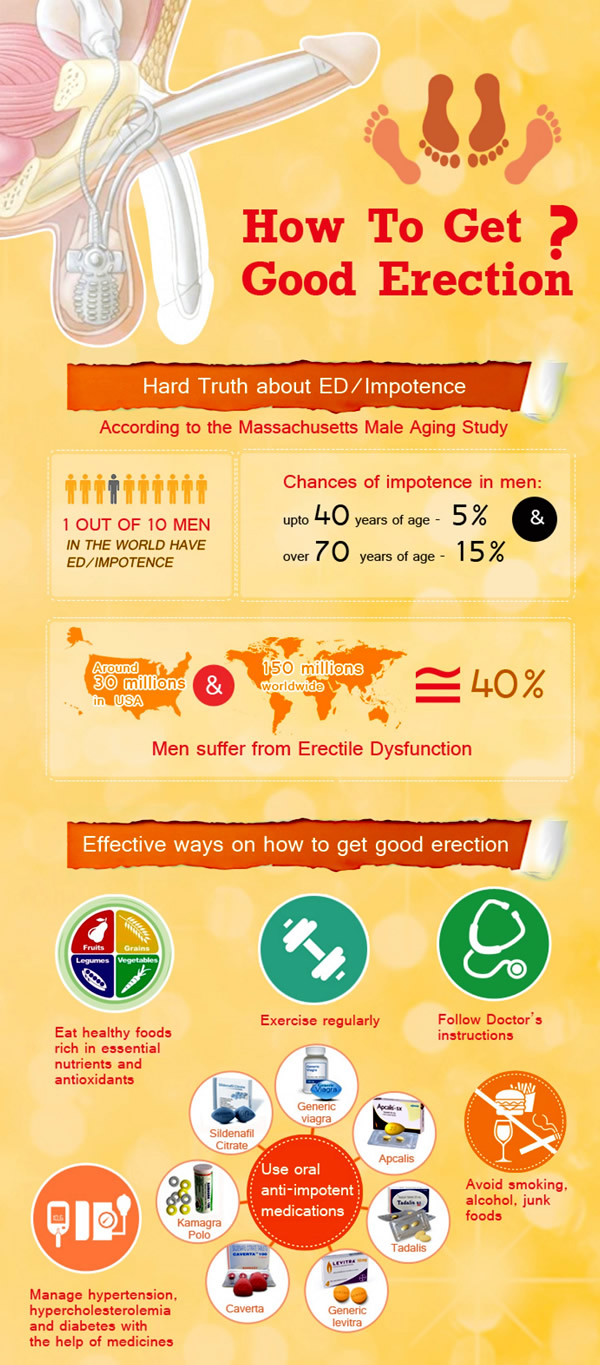 Impotence infographic