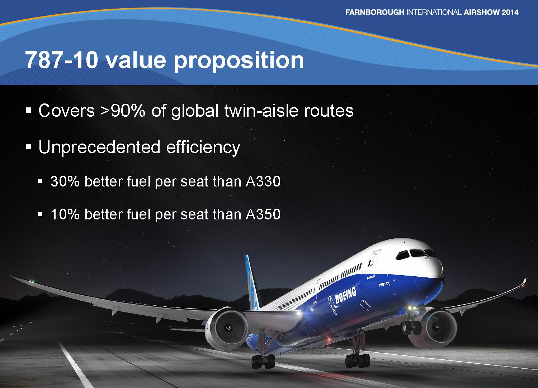 Development of Boeing 787 (Dreamliner)