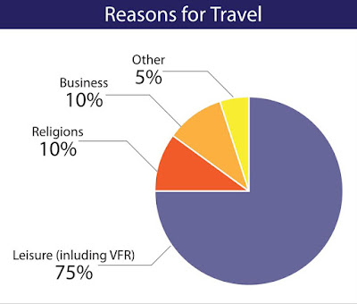 Source: MasterCard-CrescentRating Muslim Business Traveler Insights. Why Muslims travel. VFR=visiting friends and relatives. Religions (sic) = religious reasons.