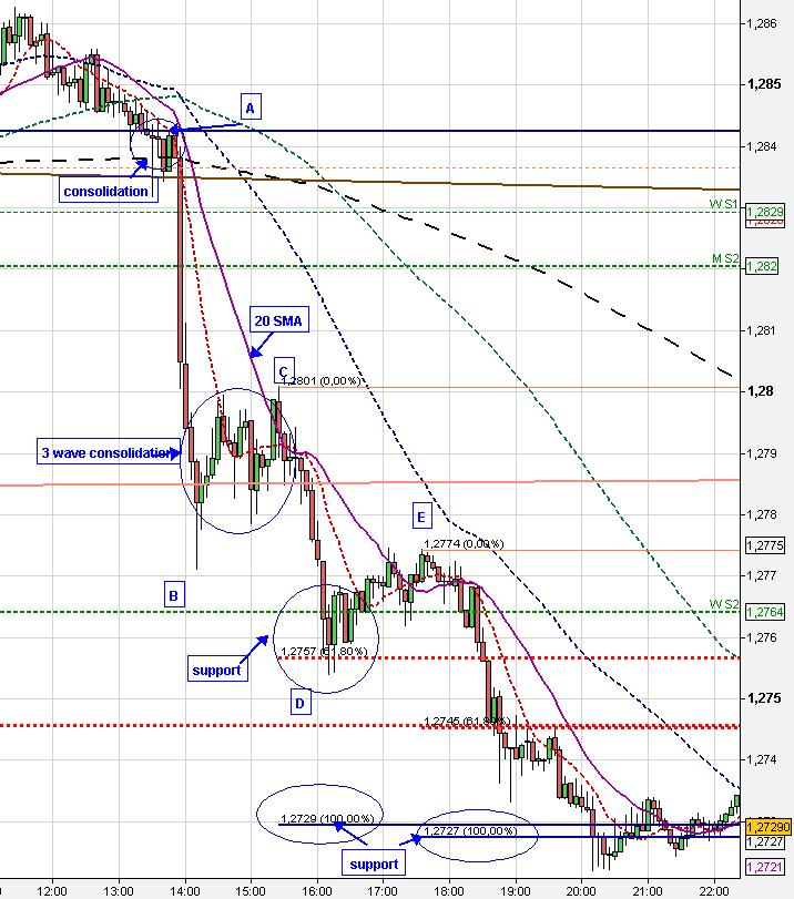 Forex Chart Pattern Fibonacci trading levels - Education And