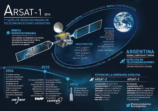 Resultado de imagen para satélite Arsat 3