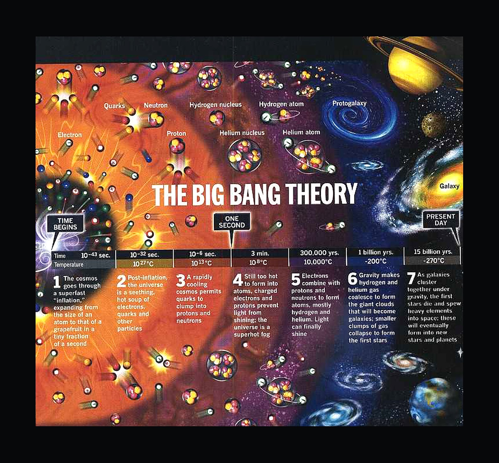 imagens para colorir sobre a teoria do big bang
