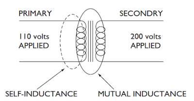 Self-inductance and mutual inductance in the coils of a Transformer.