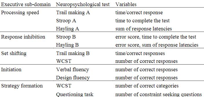 図:実行機能のサブドメインとテスト