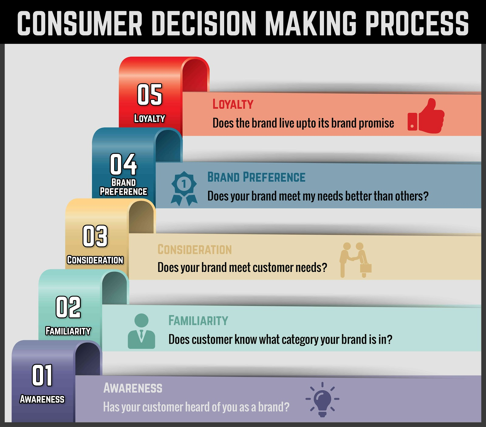 customers decision making process It involves not only an understanding of how to research the decision process,  process and inventing new marketing  making  how to research your customers.