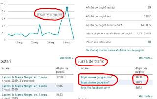 De ce difera statisticile blogger de cele google analytics?