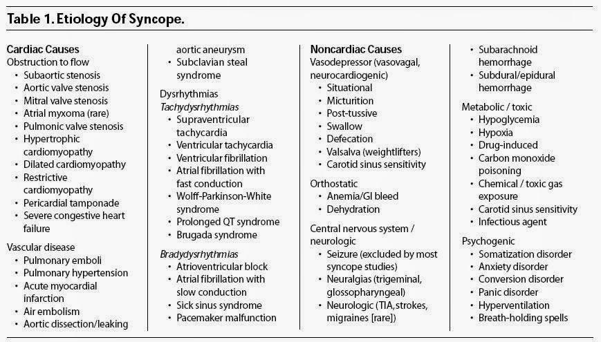 Sick Sinus Syndrome