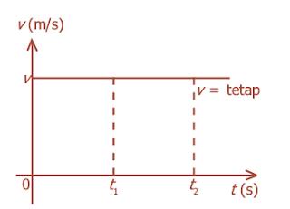 Grafik hubungan v-t pada gerak lurus beraturan