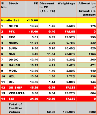 Stocks I Bought in April 2018: Stock Selection Based on Price to Earnings Ratio Criterion
