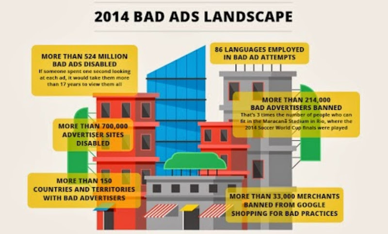 Google Had Disabled More Than Half A Billion Ads in 2014 : eAskme