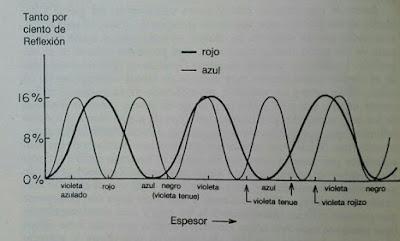 Reflexion parcial de la luz dependiendo de su frecuencia