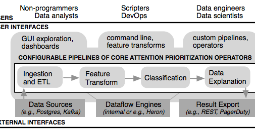 Paper Summary - Prioritizing Attention in Fast Data: Principles and Promise