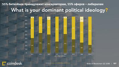 55% биткойнов принадлежит консерваторам, 55% эфиров – либералам