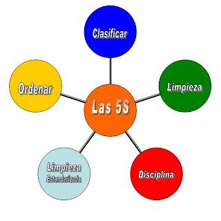 Las 5S Estrategia para la Prevención de Accidentes 2