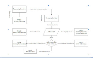 Oracle Material Transaction Flow Diagram