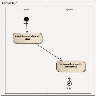Activity diagram proses melihat lokasi semua toko