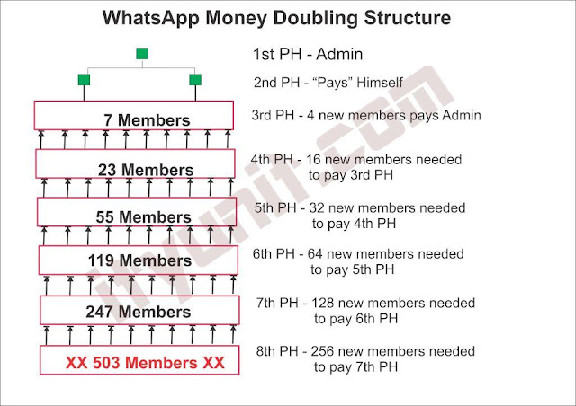 WhatsApp-group-Money-Doubling-Structure