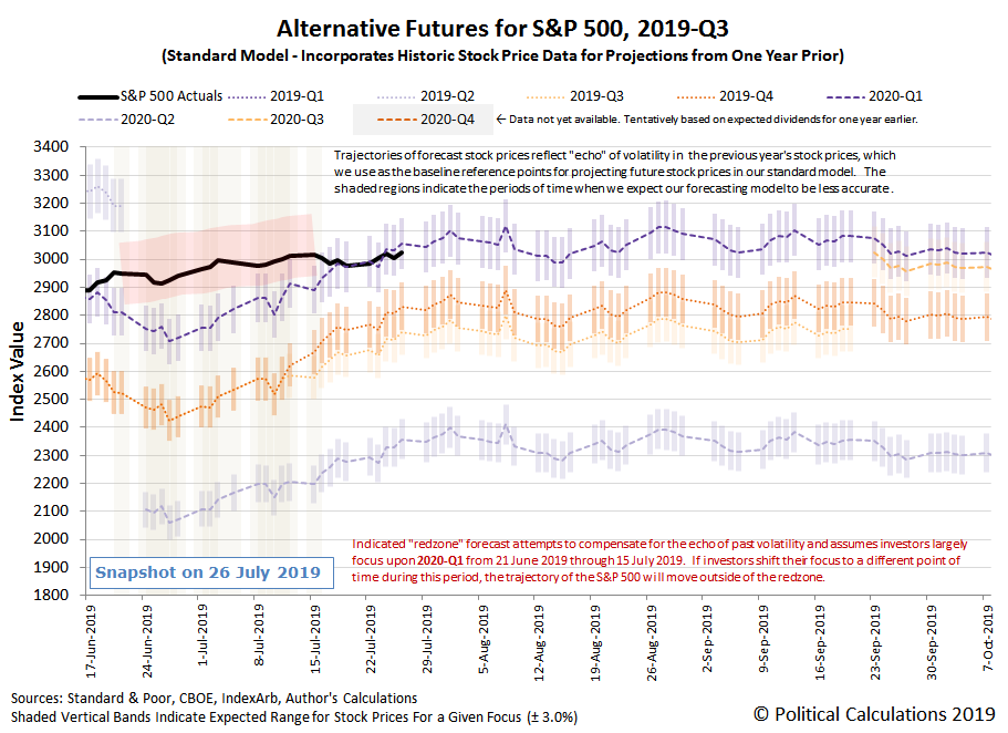 Alternative Futures - S&P 500 - 2019Q3 - Standard Model - Snapshot on 26 Jul 2019
