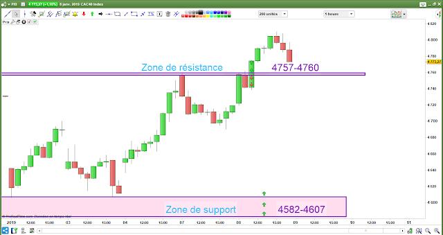 Plan de trade cac40 08/01/19