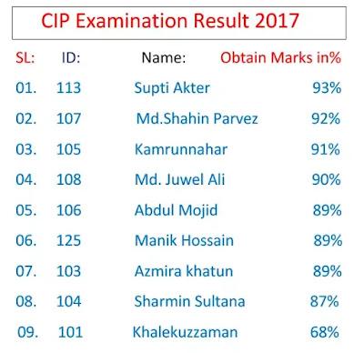CIP Result