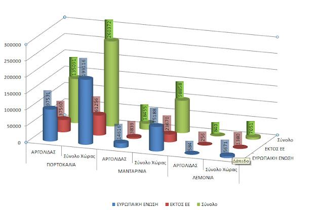 Αυτές ειναι οι εξαγωγές εσπεριδοειδών από την Αργολίδα