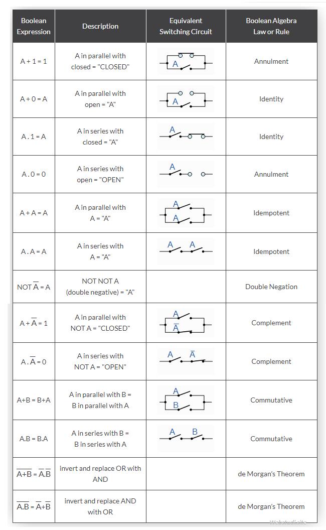Gambar-Tabel-Kebenaran-Hukum-Boolean