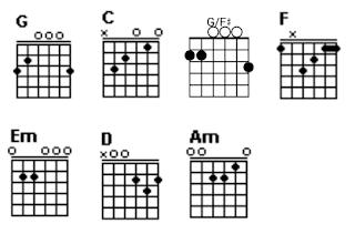Gambar chord gitar G, C, G/F#, F, Em, D dan Am