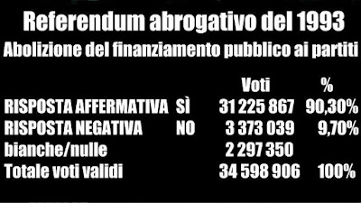 https://it.wikipedia.org/wiki/Referendum_abrogativi_del_1993_in_Italia