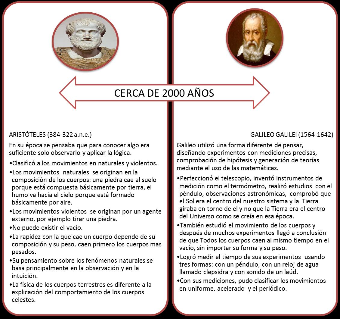 SECUCIENCIAS: Galileo - Aristóteles y el movimiento