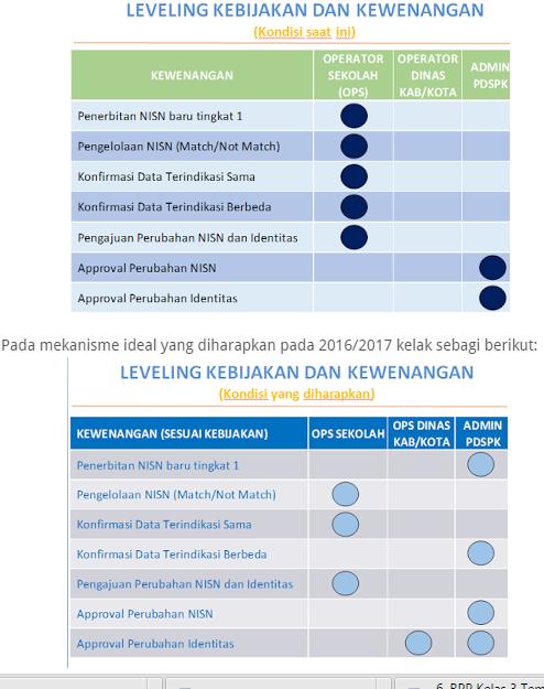 gambar kebijakan penerbitan NISN 2016