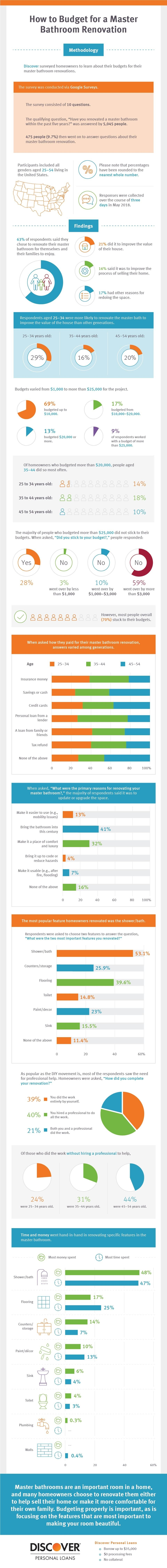 How to Budget for a Master Bathroom Renovation #infographic