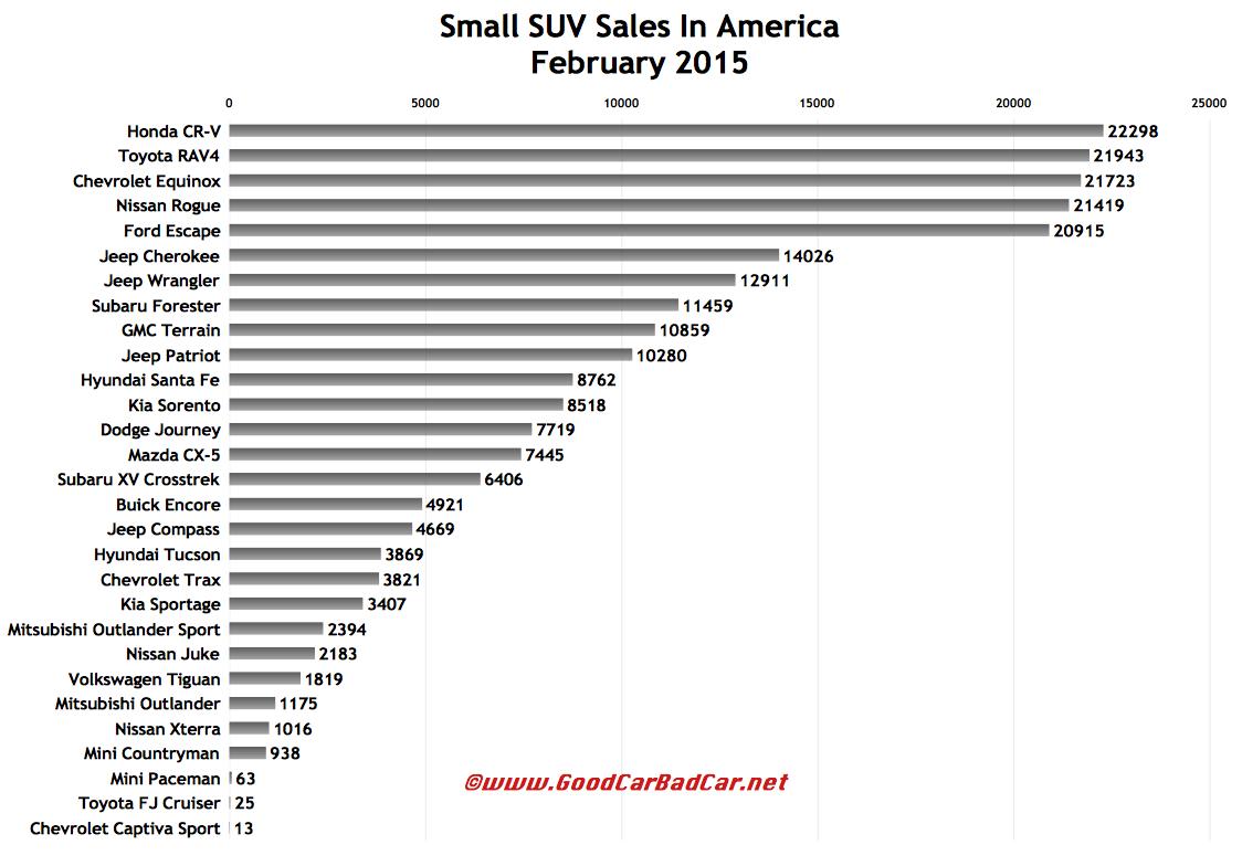 USa small SUV sales chart February 2015